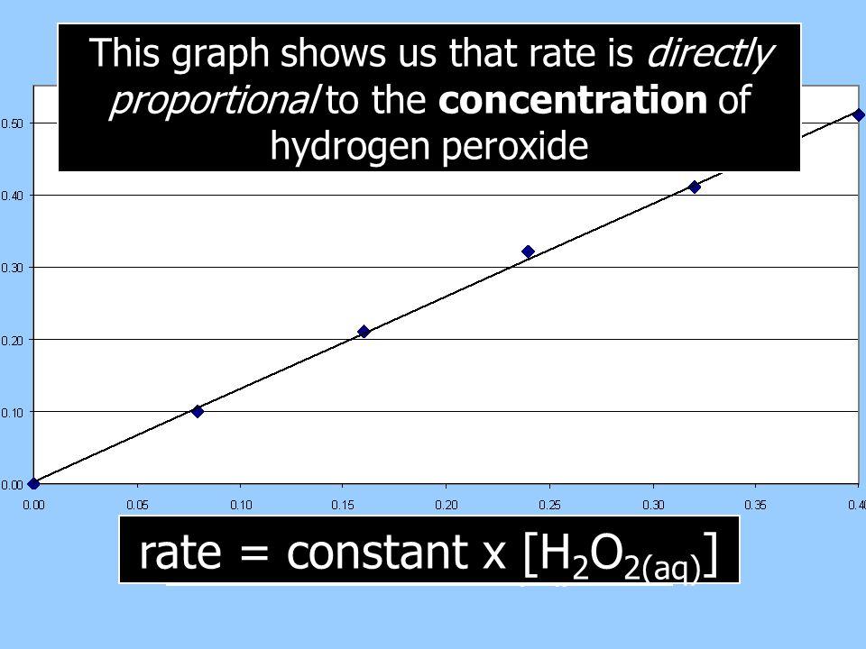 rate = constant x [H2O2(aq)]